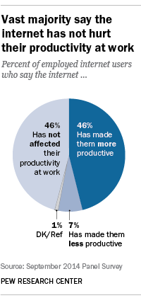 46% of employed online adults say the internet has made them more productive at work