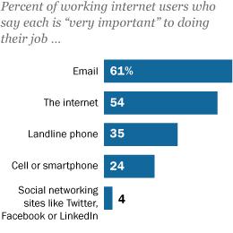 Technology's Impact on Work