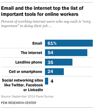 Email And The Internet Top The List Of Important Tools For