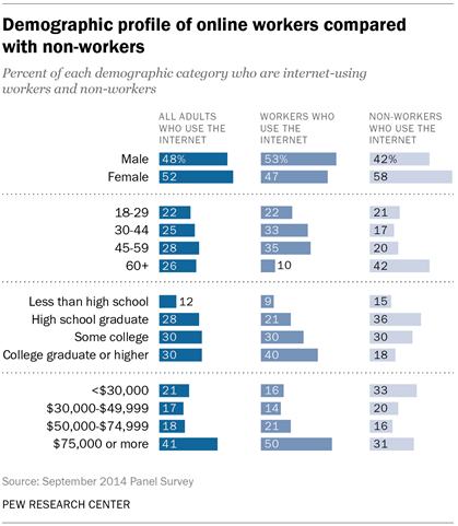 Demographic profile of online workers compared with non-workers