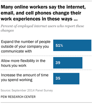 Many online workers say the internet, email, and cell phones change their work experiences in these ways ...