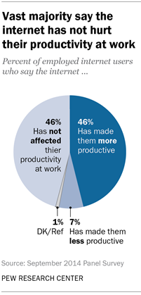 Vast majority say the internet has not hurt their productivity at work
