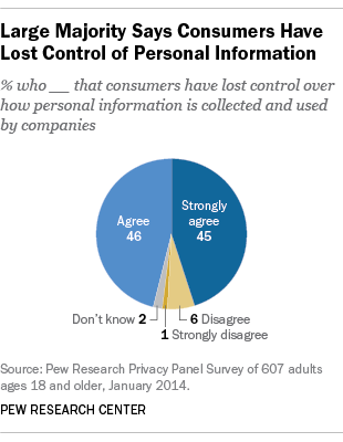 Large majority says consumers have lost control of personal information