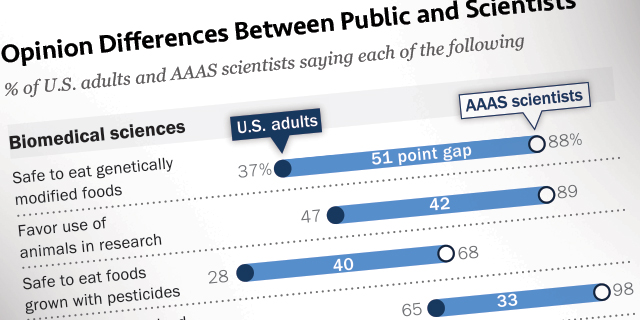 Major Gaps Between the Public, Scientists on Key Issues