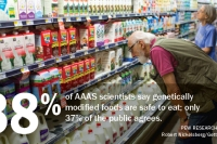 88% of AAAS scientists say genetically modified foods are safe to eat; only 37% of the public agrees