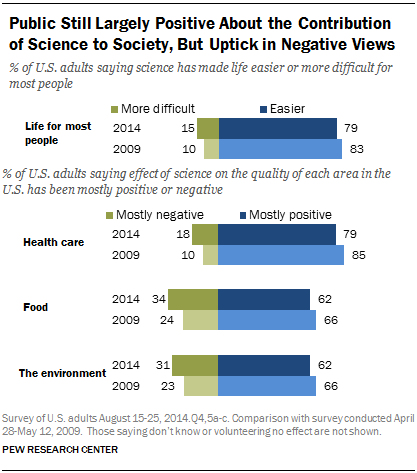 Public Still Largely Positive About the Contribution of Science to Society, But Uptick in Negative Views