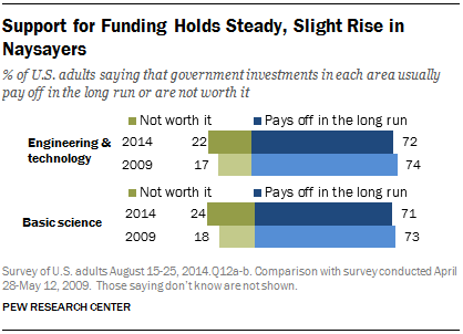Support for Funding Holds Steady, Slight Rise in Naysayers