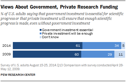 Views About Government, Private Research Funding