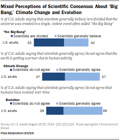 Mixed Perceptions of Scientific Consensus About 'Big Bang,' Climate Change and Evolution