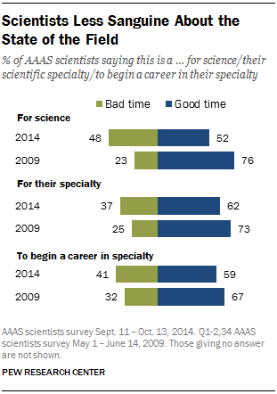 Scientists Less Sanguine About the State of the Field