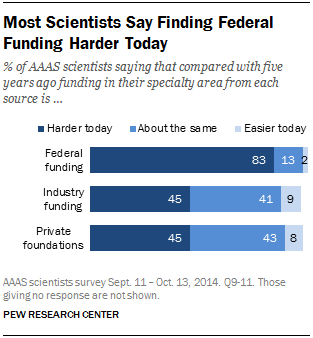 Most Scientists Say Finding Federal Funding Harder Today