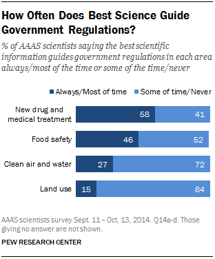 How Often Does Best Science Guide Government Regulations?