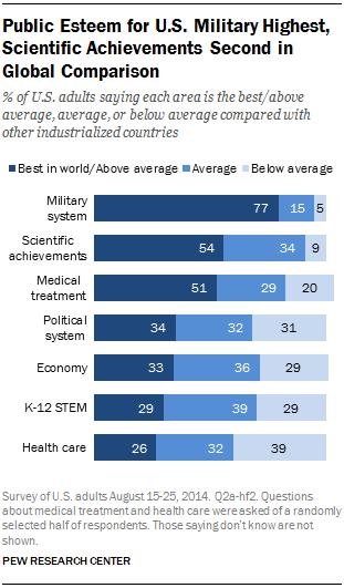 Public Esteem for U.S. Military Highest, Scientific Achievements Second in Global Comparison