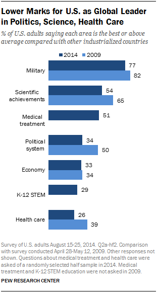 Lower Marks for U.S. as Global Leader in Politics, Science, Health Care