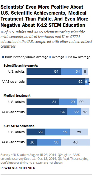 Scientists' Even More Positive About U.S. Scientific Achievements, Medical Treatment Than Public, And Even More Negative About K-12 STEM Education