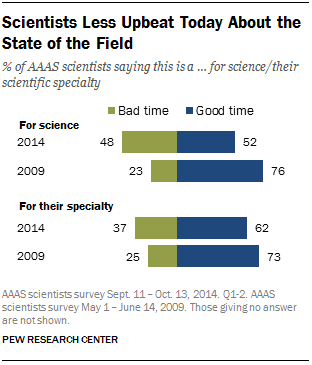 Scientists Less Upbeat Today About the State of the Field