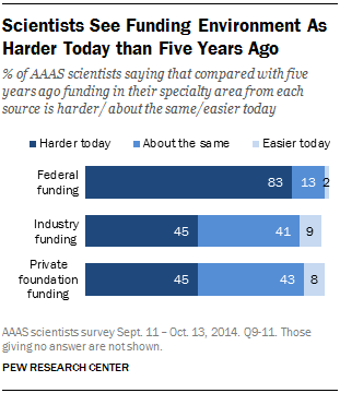 Scientists See Funding Environment As Harder Today than Five Years Ago