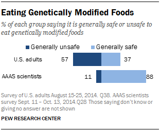 Eating Genetically Modified Foods