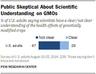 Public Skeptical About Scientific Understanding on GMOs