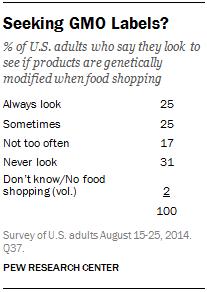 Seeking GMO Labels?
