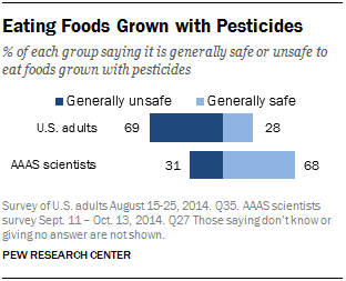 Eating Foods Grown with Pesticides