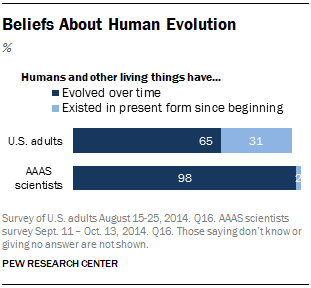 Beliefs About Human Evolution