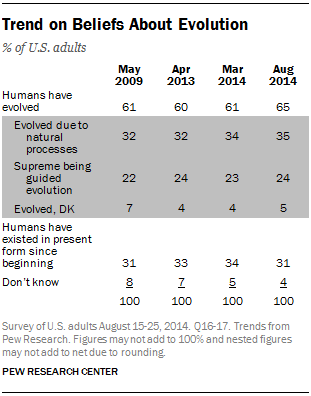 Trend on Beliefs About Evolution