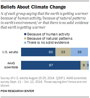 Beliefs About Climate Change