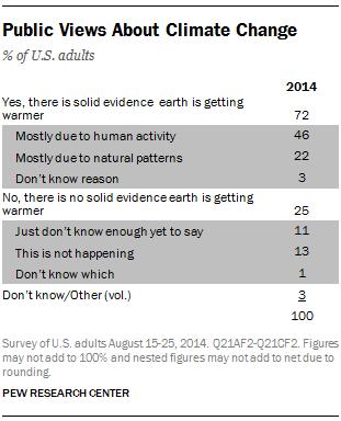 Public Views About Climate Change