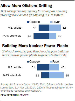 Allow More Offshore Drilling/Building More Nuclear Power Plants