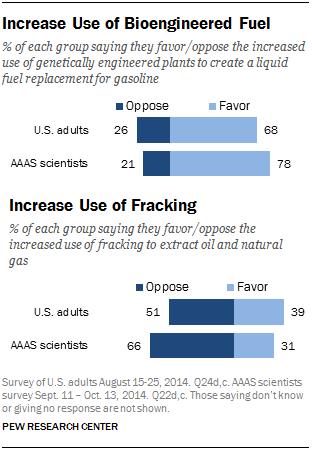 Increase Use of Bioengineered Fuel/Increase Use of Fracking