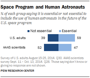 Space Program and Human Astronauts