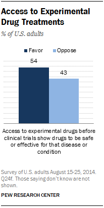 Access to Experimental Drug Treatments