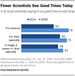 Fewer Scientists See Good Times Today