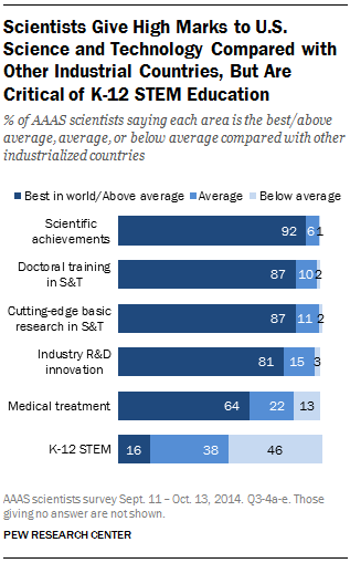 Scientists Give High Marks to U.S. Science and Technology Compared with Other Industrial Countries, But Are Critical of K-12 STEM Education