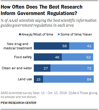 How Often Does The Best Research Inform Government Regulations?