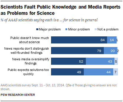 Scientists Fault Public Knowledge and Media Reports as Problems for Science