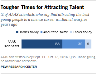 Tougher Times for Attracting Talent