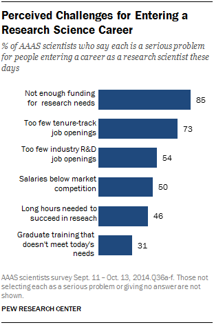 Perceived Challenges for Entering a Research Science Career