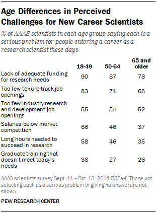 Age Differences in Perceived Challenges for New Career Scientists