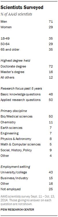 Scientists Surveyed
