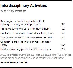 Interdisciplinary Activities