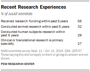 Recent Research Experiences