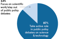 How Scientists Engage the Public