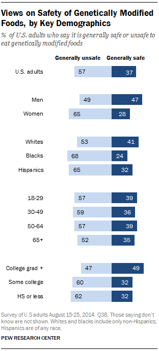 Views on Safety of Genetically Modified Foods, by Key Demographics