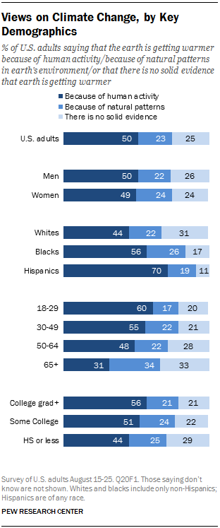 Views on Climate Change, by Key Demographics