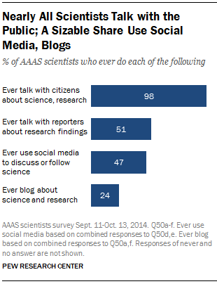 Nearly All Scientists Talk with the Public; A Sizable Share Use Social Media, Blogs