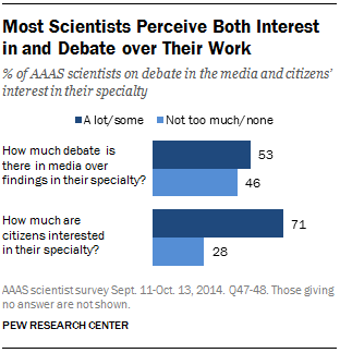 Most Scientists Perceive Both Interest in and Debate over Their Work