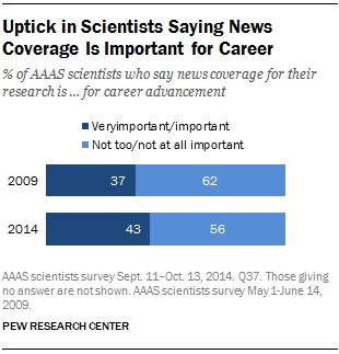Uptick in Scientists Saying News Coverage Is Important for Career