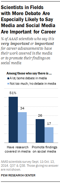 Scientists in Fields with More Debate Are Especially Likely to Say Media and Social Media Are Important for Career